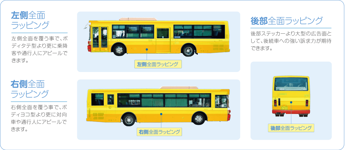 左側全面ラッピング:左側全面を覆う事で、ボディタテ型より更に乗降客や通行人にアピールできます。右側全面ラッピング:右側全面を覆う事で、ボディヨコ型より更に対向車や通行人にアピールできます。後部全面ラッピング:後部ステッカーより大型の広告面として、後続車への強い訴求力が期待できます。