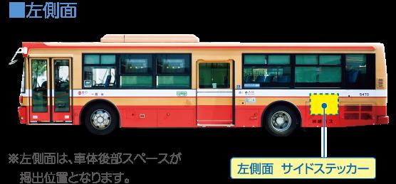 ■左側面:※左側面は、車体後部スペースが  掲出位置となります。