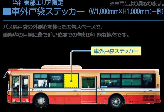 当社東部エリア限定 ■車外戸袋ステッカー(W1,000mm×H1,000mm:一例):バス扉戸袋の外側窓を使った広告スペースで、 乗降客の目線に最も近い位置での告知が可能な媒体です。